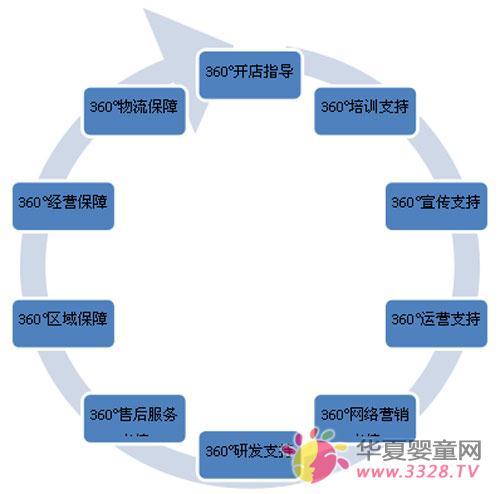 重庆骄阳兰多科贸有限公司深度扶持