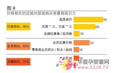 中国童装市场发展数据分析(第3页)