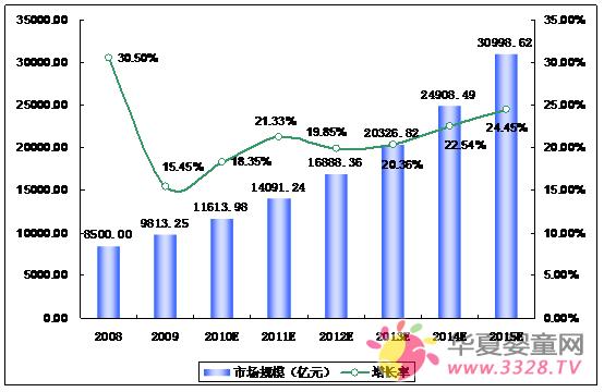 2010-2015年中国婴幼儿用品市场需求预测